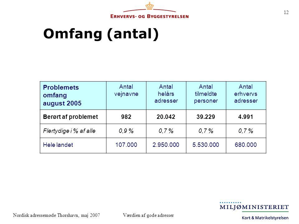 Omfang (antal) Problemets omfang august 2005 Antal vejnavne