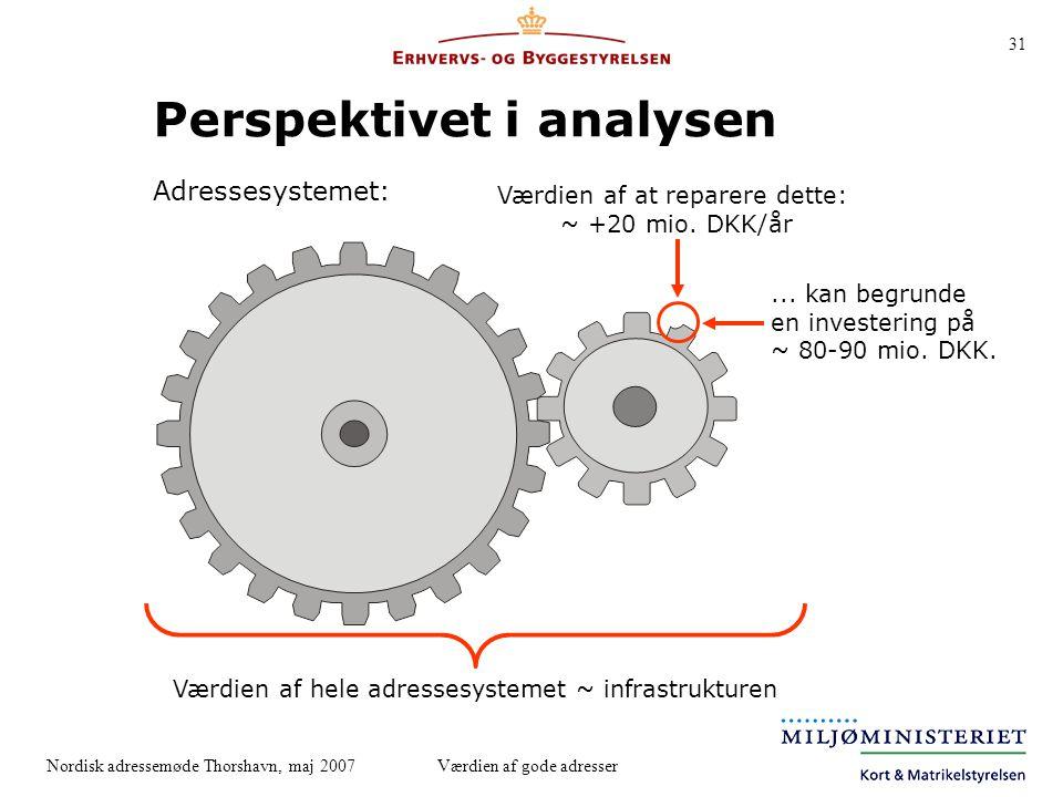 Perspektivet i analysen