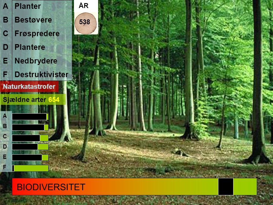 BIODIVERSITET A B C D E F Planter Bestøvere Frøspredere Plantere
