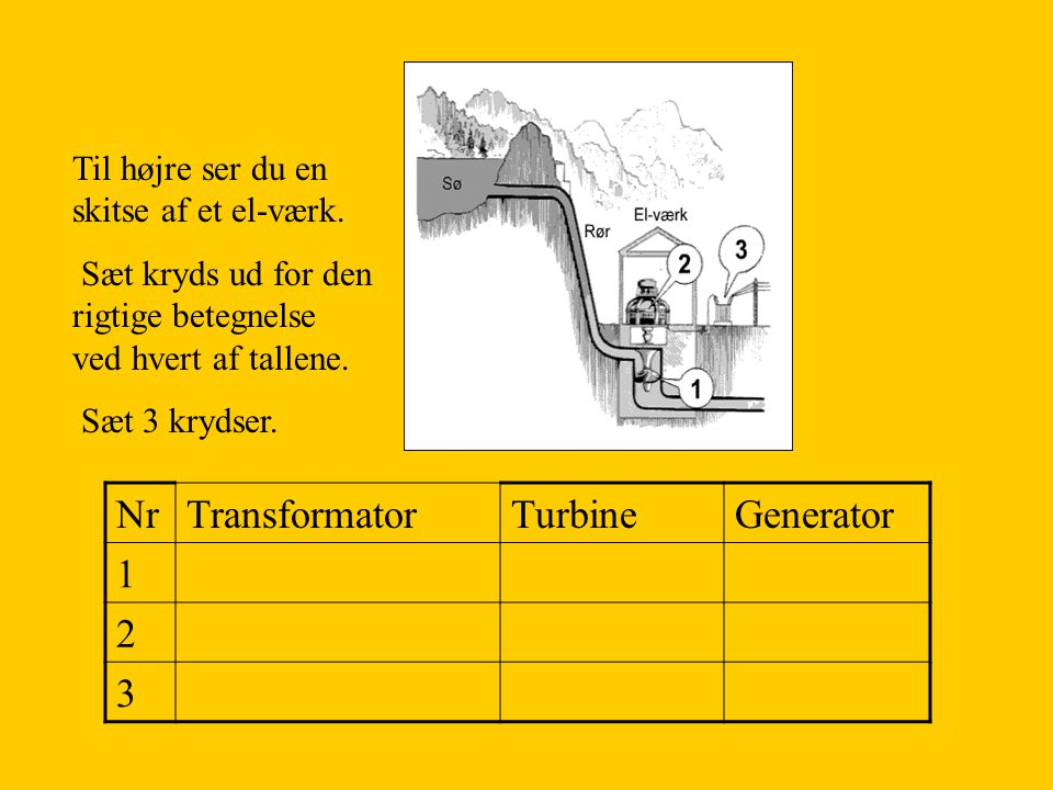 Nr Transformator Turbine Generator 1 2 3