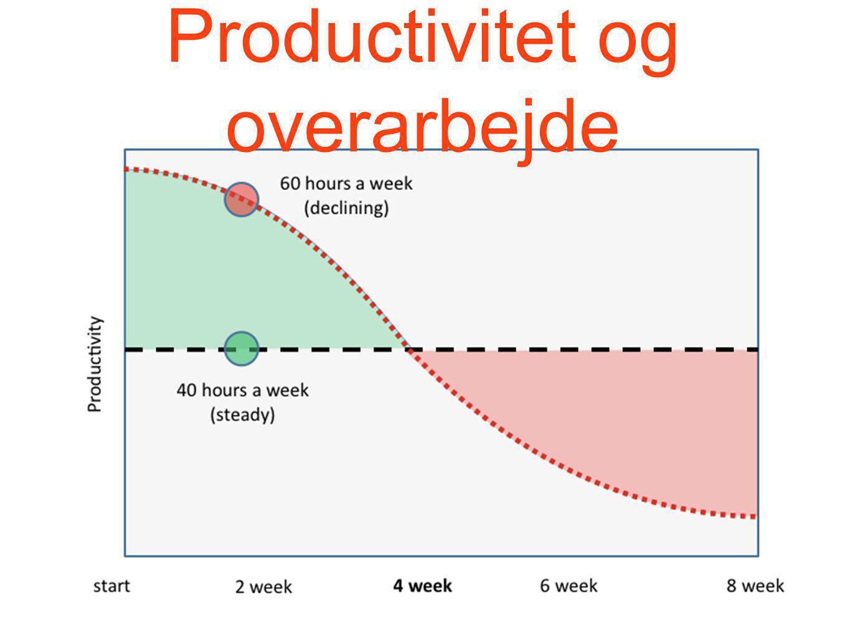 Productivitet og overarbejde