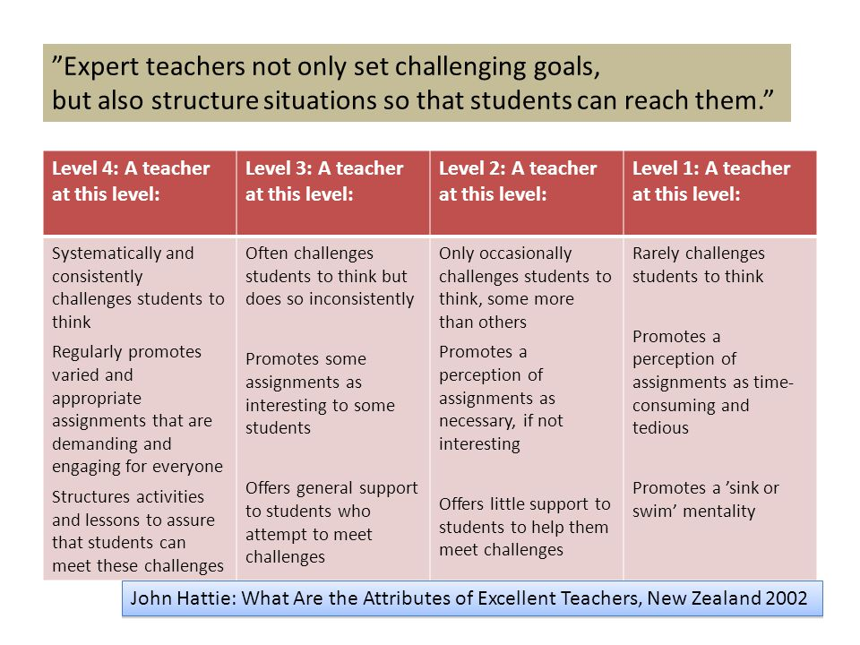 Expert teachers not only set challenging goals,