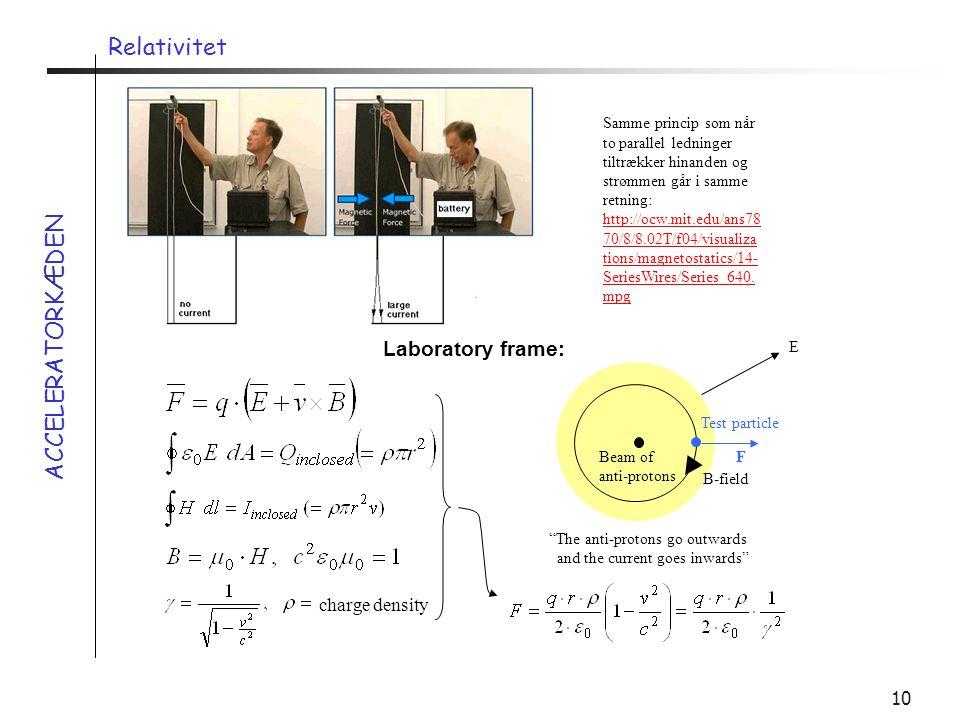 Relativitet ACCELERATORKÆDEN Laboratory frame: charge density