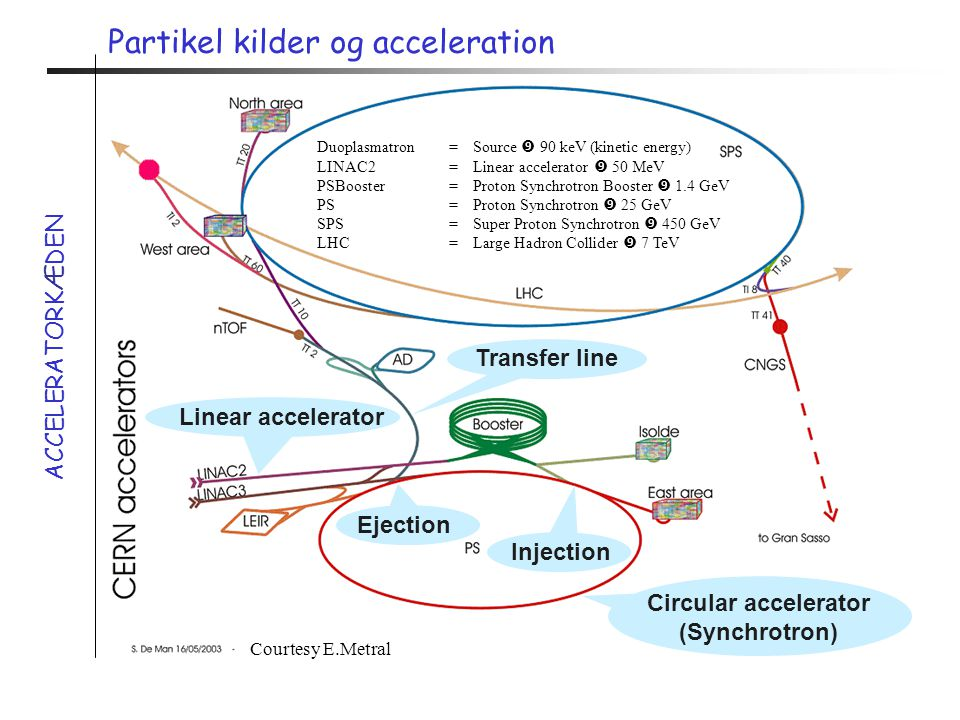 Partikel kilder og acceleration