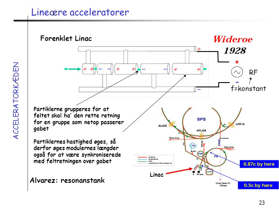 Lineære acceleratorer