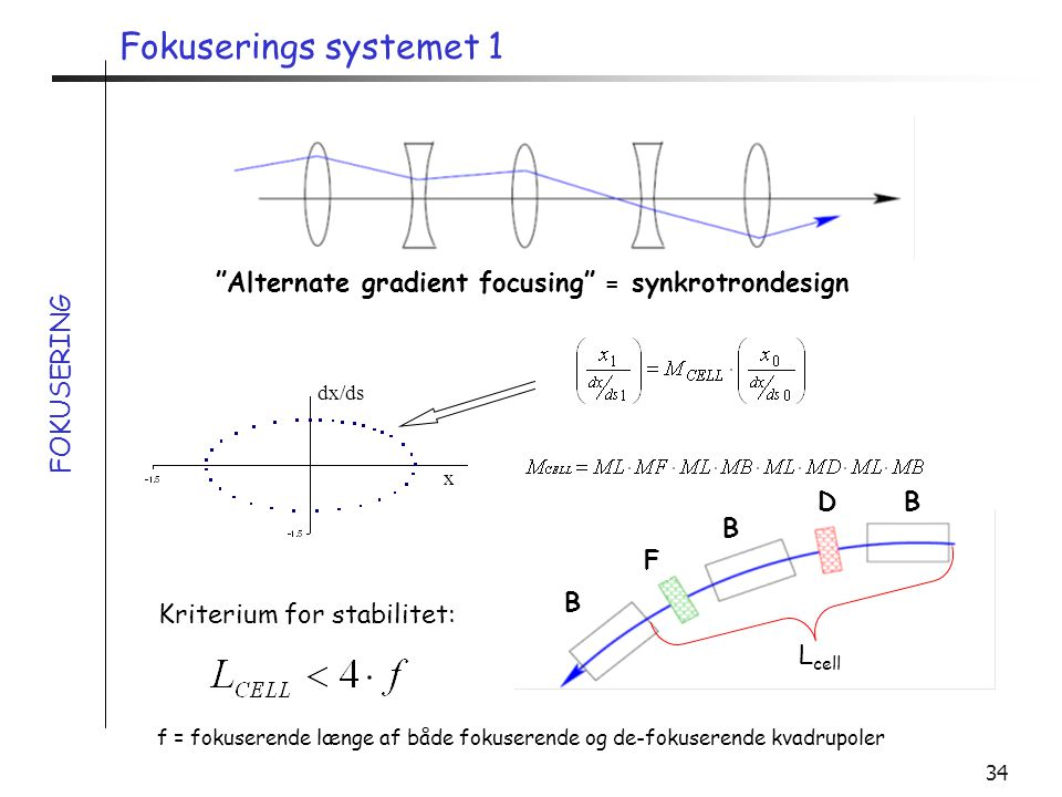 Fokuserings systemet 1 Alternate gradient focusing = synkrotrondesign. FOKUSERING. x. dx/ds. D.