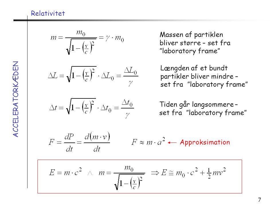 Relativitet Massen af partiklen bliver større – set fra laboratory frame