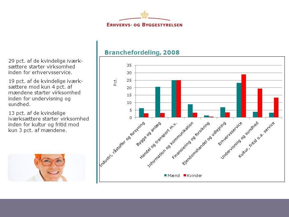 Branchefordeling, 2008 29 pct. af de kvindelige iværk-sættere starter virksomhed inden for erhvervsservice.