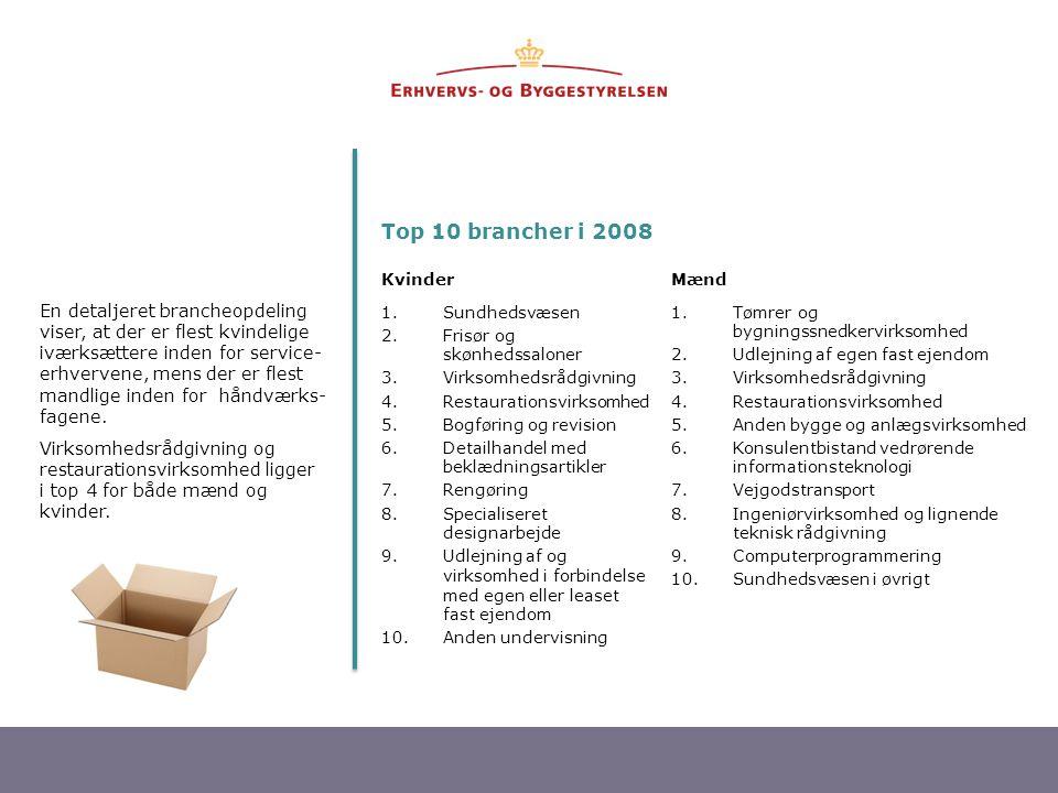 Top 10 brancher i 2008 Kvinder. Mænd. Sundhedsvæsen. Frisør og skønhedssaloner. Virksomhedsrådgivning.