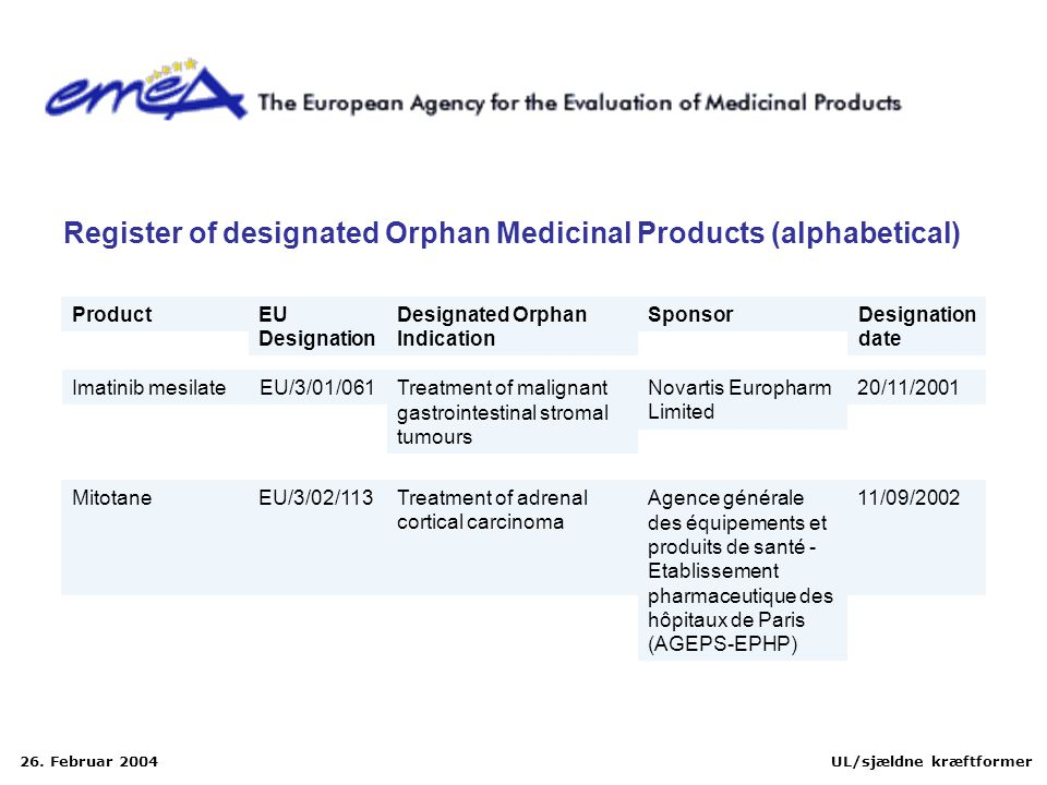 Register of designated Orphan Medicinal Products (alphabetical)