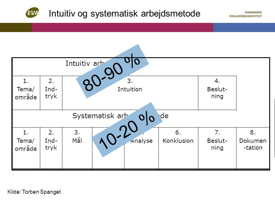80-90 % 10-20 % Intuitiv og systematisk arbejdsmetode
