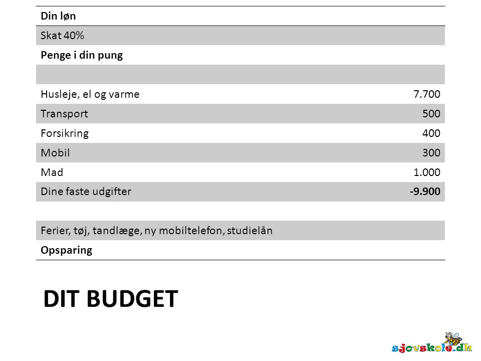 Dit budget Din løn Skat 40% Penge i din pung Husleje, el og varme