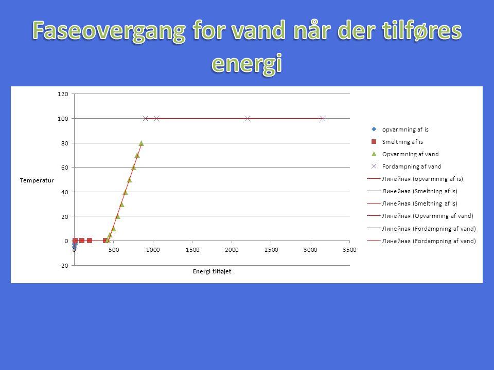 Faseovergang for vand når der tilføres energi
