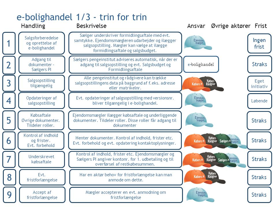 e-bolighandel 1/3 - trin for trin