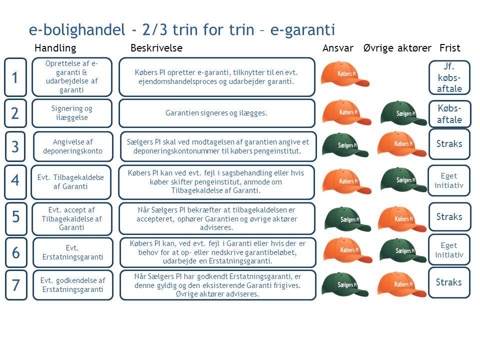 e-bolighandel - 2/3 trin for trin – e-garanti