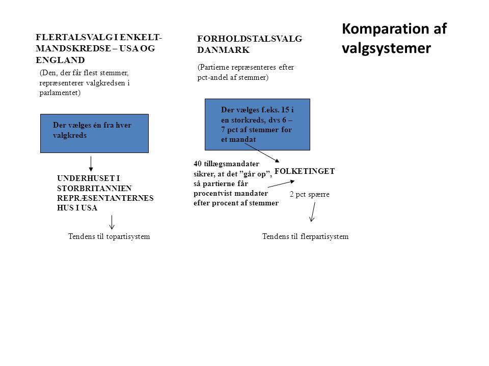 Komparation af valgsystemer