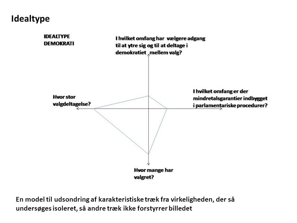 Idealtype En model til udsondring af karakteristiske træk fra virkeligheden, der så undersøges isoleret, så andre træk ikke forstyrrer billedet.