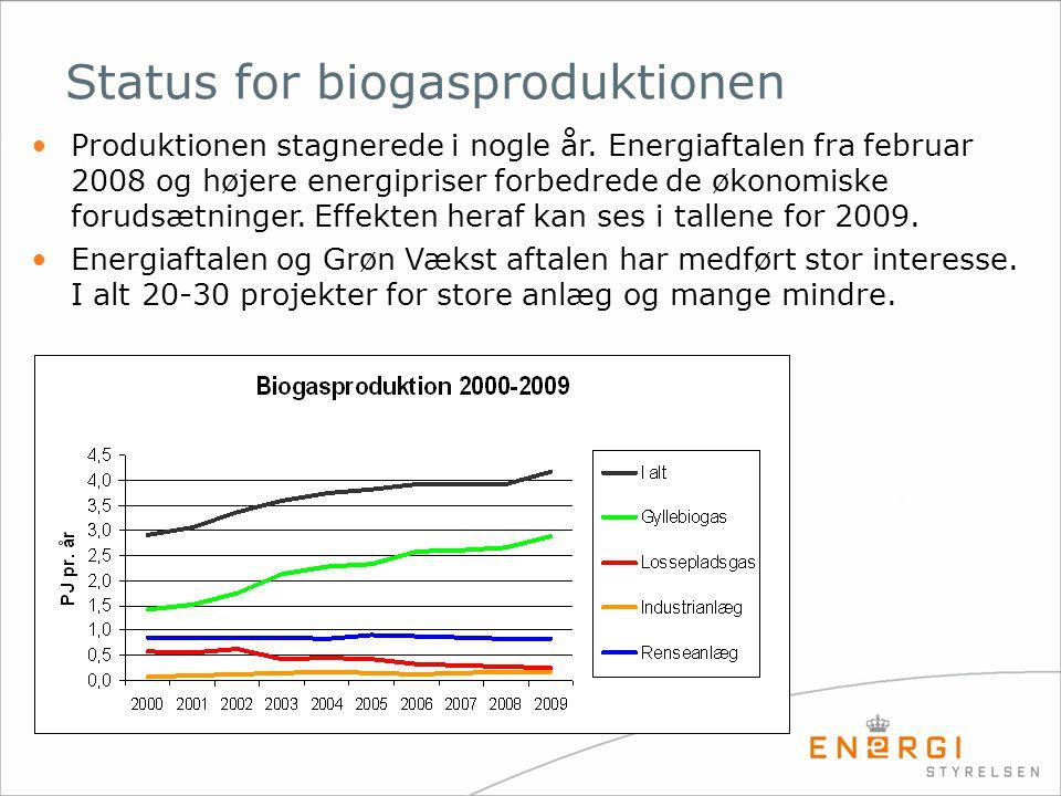 Status for biogasproduktionen