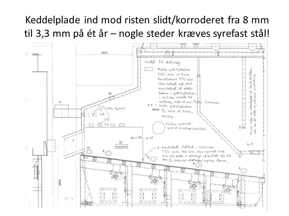 Keddelplade ind mod risten slidt/korroderet fra 8 mm til 3,3 mm på ét år – nogle steder kræves syrefast stål!