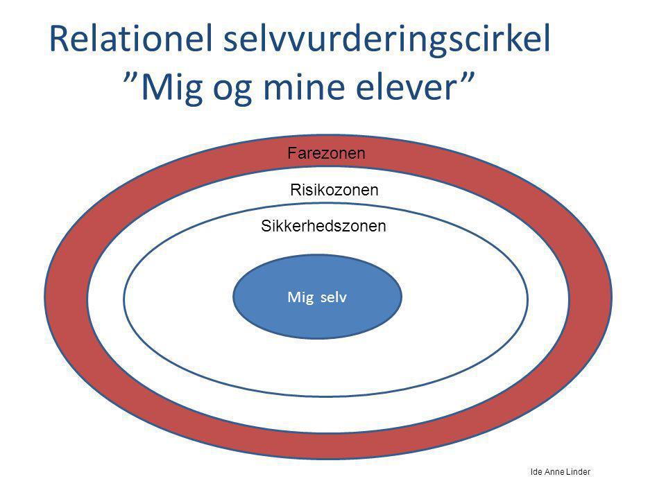 Relationel selvvurderingscirkel Mig og mine elever