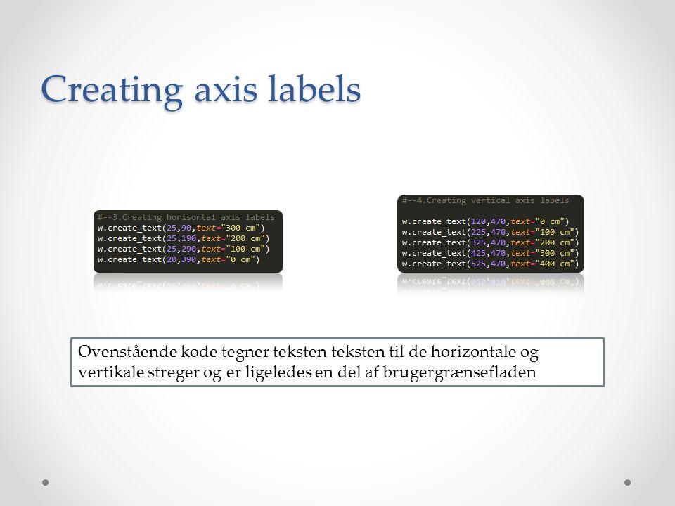 Creating axis labels Ovenstående kode tegner teksten teksten til de horizontale og vertikale streger og er ligeledes en del af brugergrænsefladen.