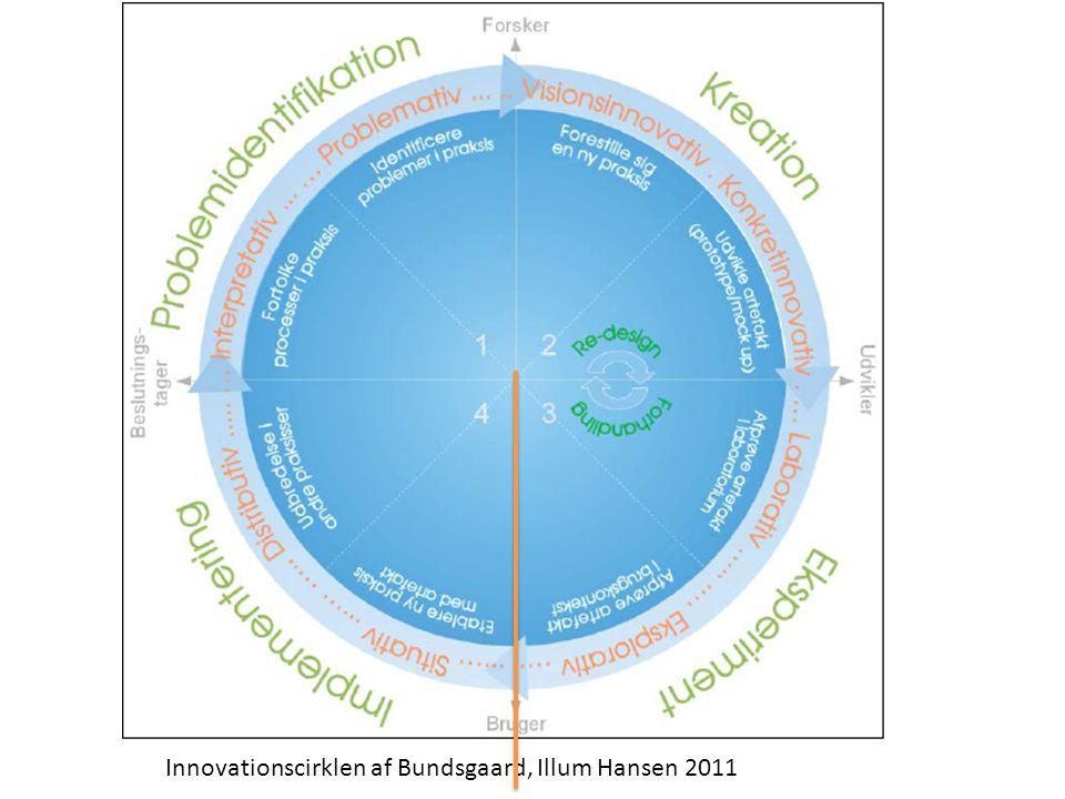 Innovationscirklen af Bundsgaard, Illum Hansen 2011