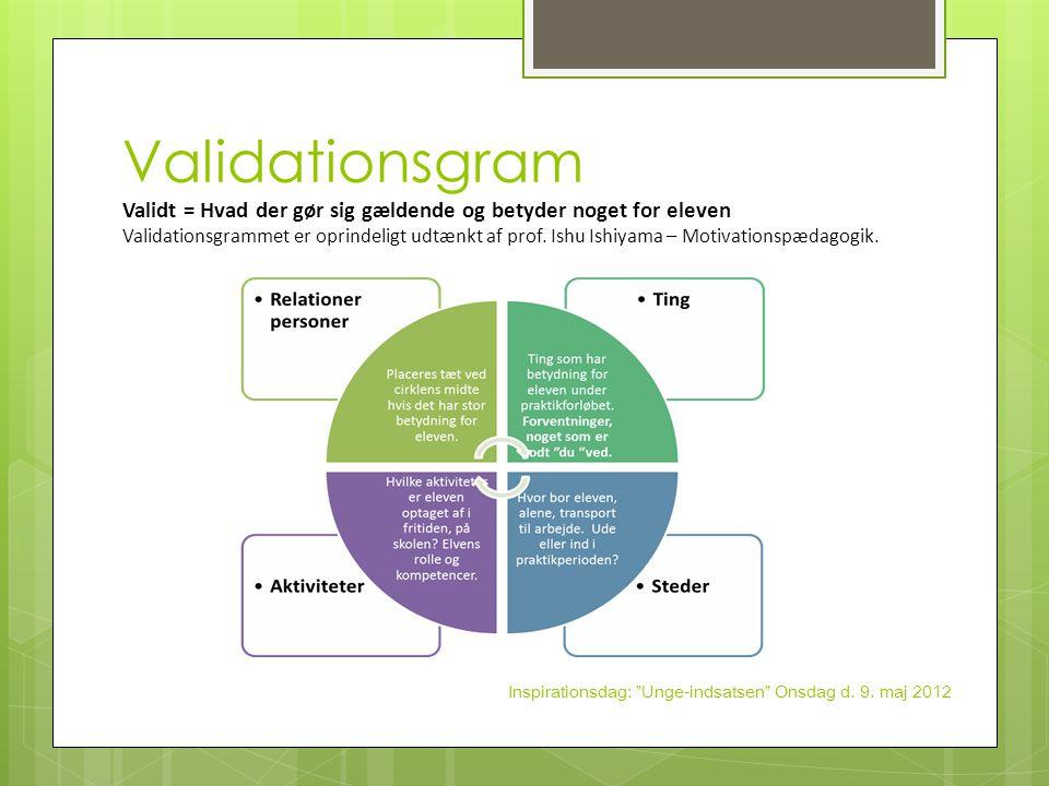 Validationsgram Validt = Hvad der gør sig gældende og betyder noget for eleven Validationsgrammet er oprindeligt udtænkt af prof. Ishu Ishiyama – Motivationspædagogik.