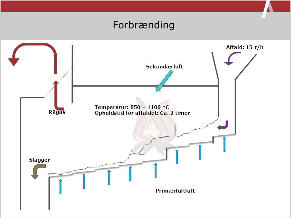 Forbrænding Affald: 15 t/h Sekundærluft Temperatur: 850 – 1100  C