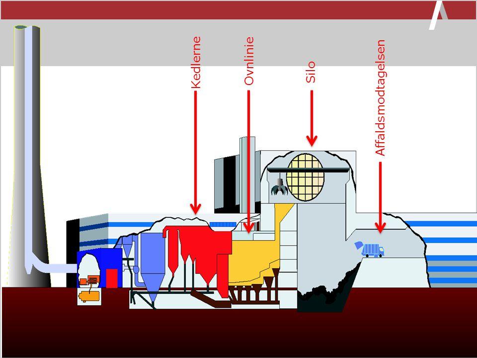 Kedlerne Ovnlinie Silo Affaldsmodtagelsen