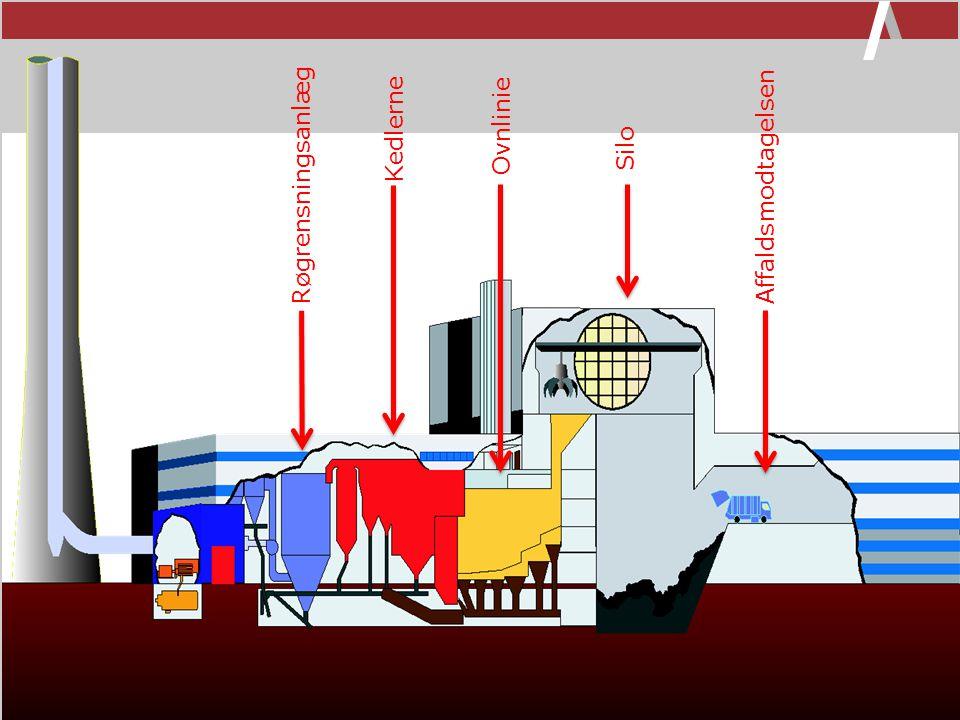 Kedlerne Ovnlinie Silo Røgrensningsanlæg Affaldsmodtagelsen