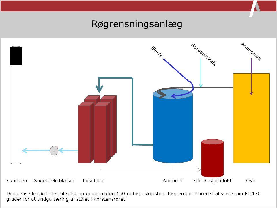 Røgrensningsanlæg Ammoniak Sorbacal kalk Slurry
