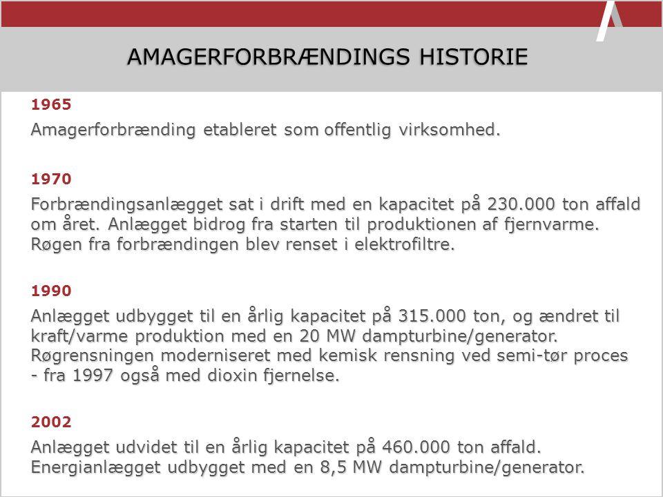 AMAGERFORBRÆNDINGS HISTORIE