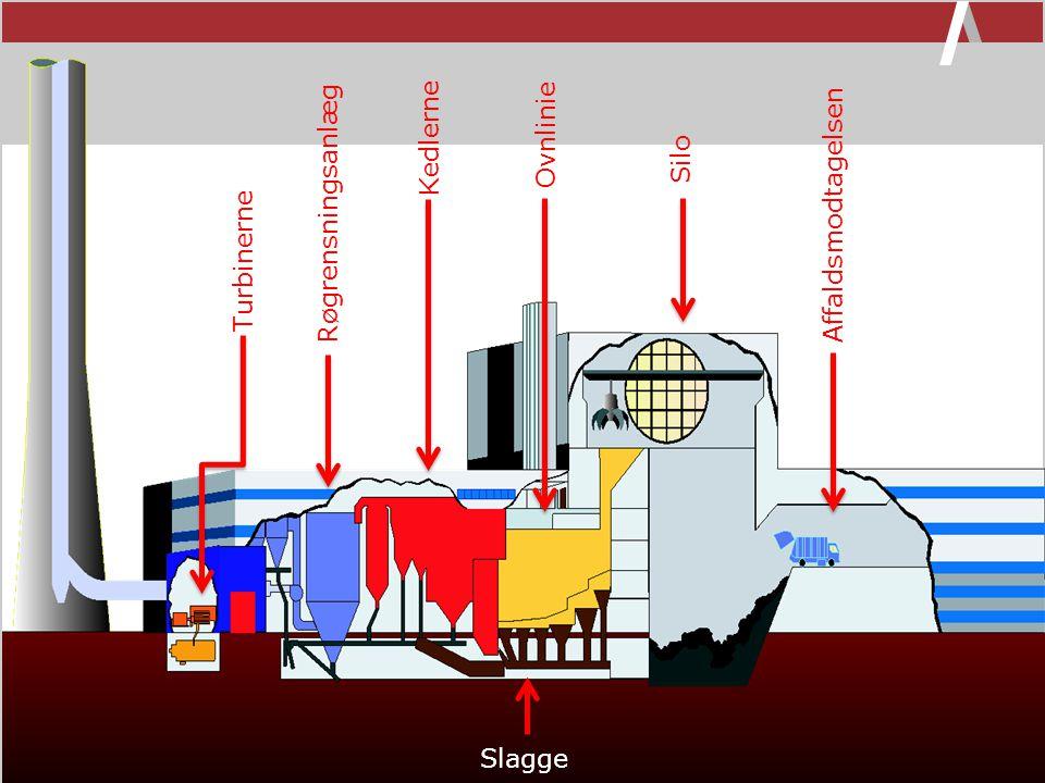 Kedlerne Ovnlinie Silo Røgrensningsanlæg Affaldsmodtagelsen Turbinerne Slagge