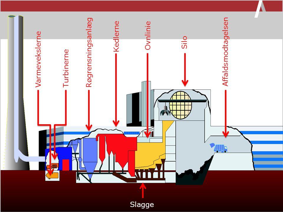 Kedlerne Ovnlinie Silo Røgrensningsanlæg Affaldsmodtagelsen Varmevekslerne Turbinerne Slagge