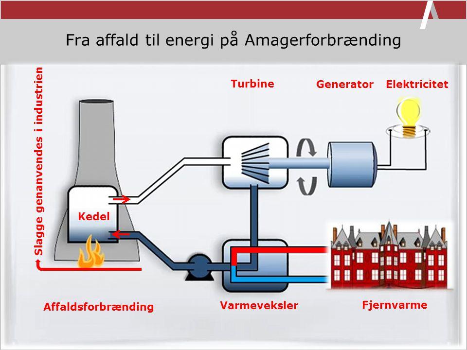 Fra affald til energi på Amagerforbrænding