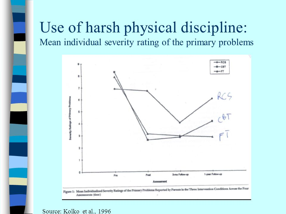 Use of harsh physical discipline: Mean individual severity rating of the primary problems