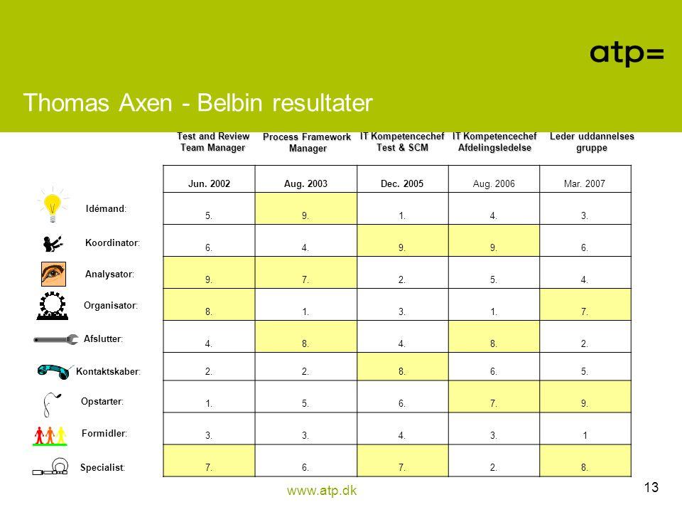 Thomas Axen - Belbin resultater