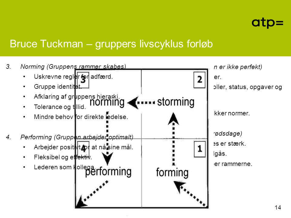 Bruce Tuckman – gruppers livscyklus forløb