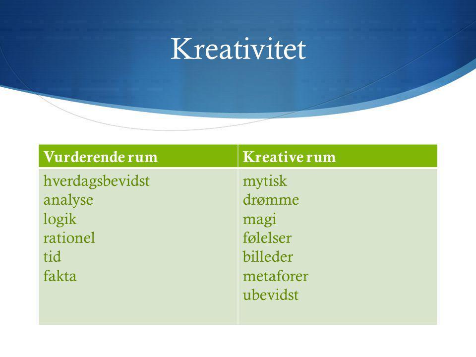Kreativitet Vurderende rum Kreative rum hverdagsbevidst analyse logik