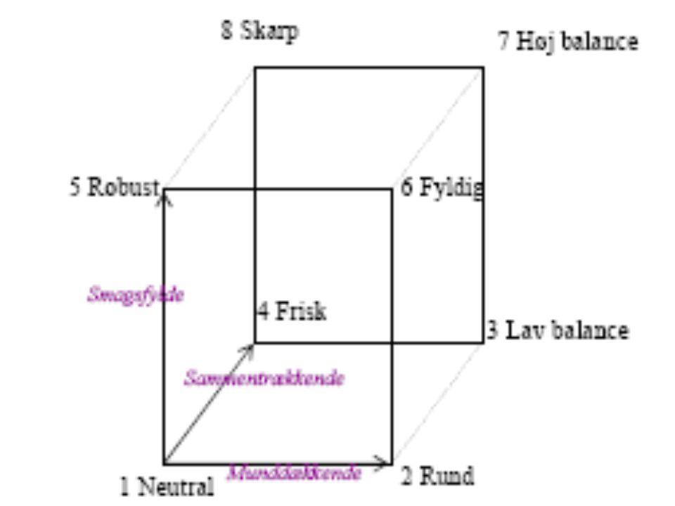 Sensoriske fænomener