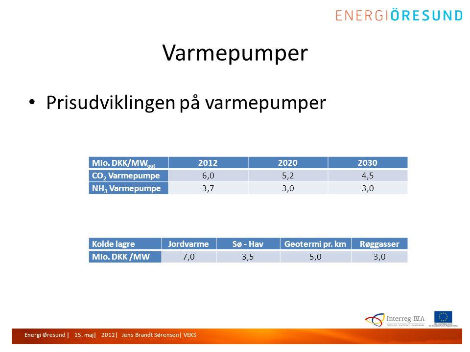 Varmepumper Prisudviklingen på varmepumper Mio. DKK/MWout 2012 2020