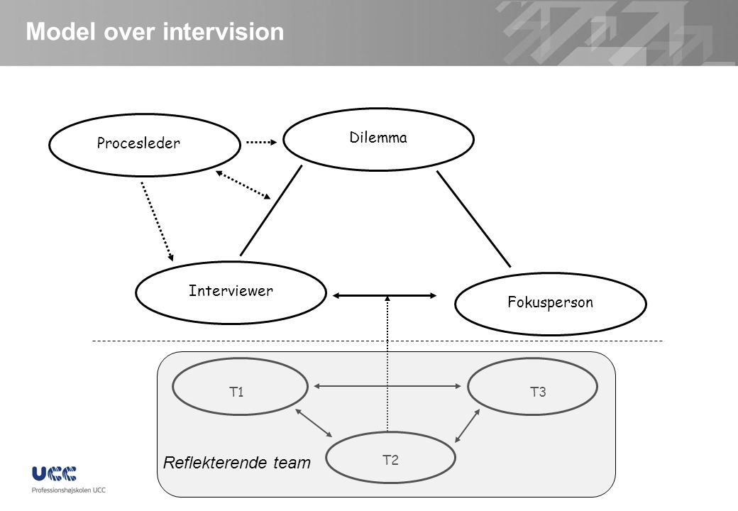 Model over intervision