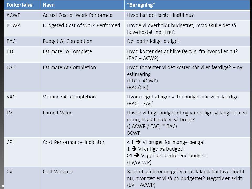 Forkortelse Navn. Beregning ACWP. Actual Cost of Work Performed. Hvad har det kostet indtil nu