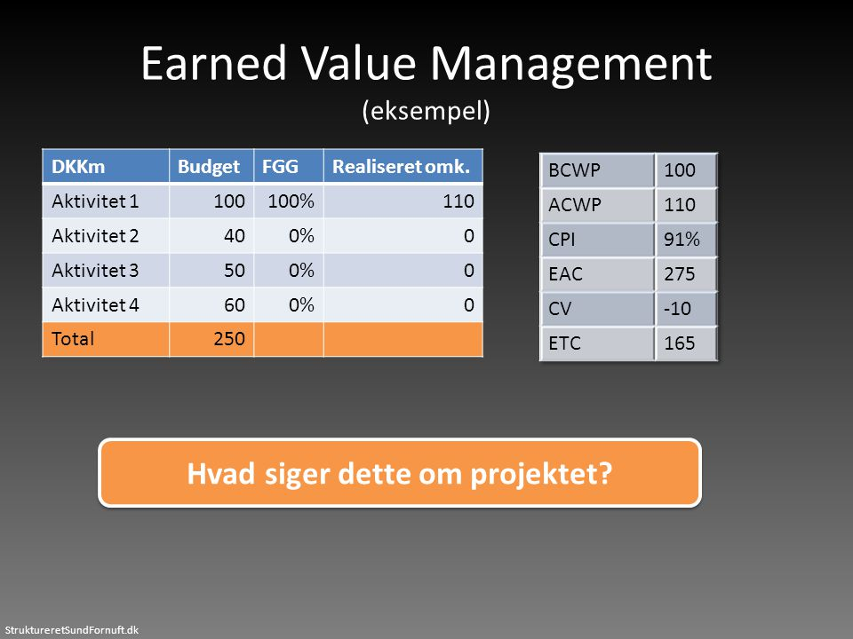Earned Value Management (eksempel)