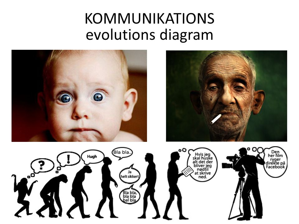 KOMMUNIKATIONS evolutions diagram