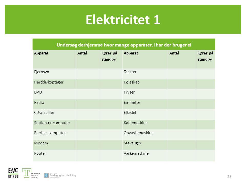 Undersøg derhjemme hvor mange apparater, I har der bruger el