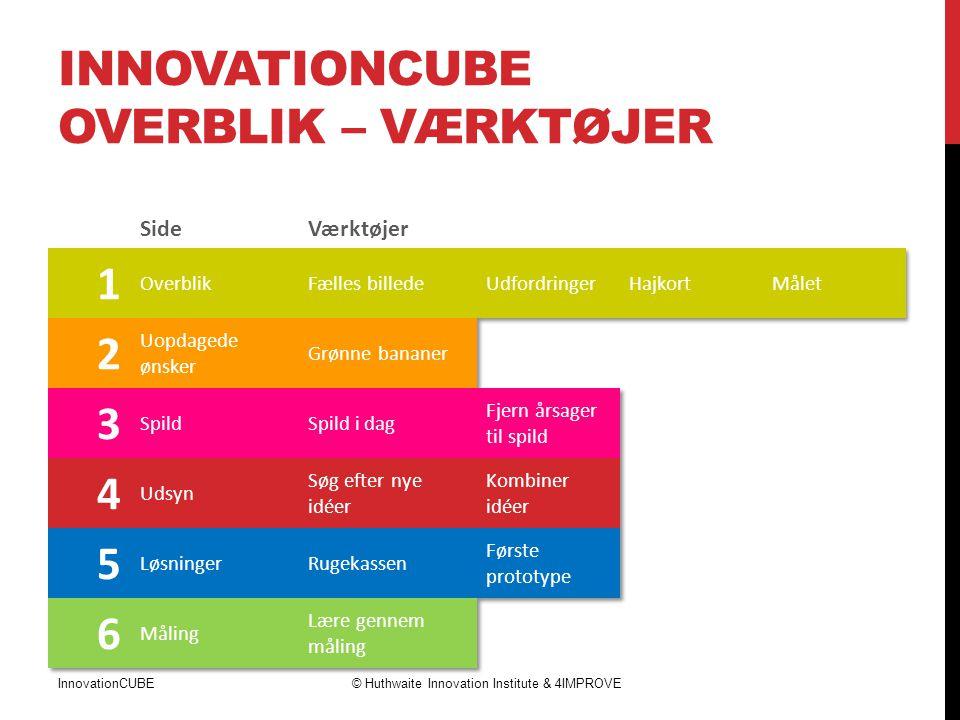 Innovationcube Overblik – værktøjer