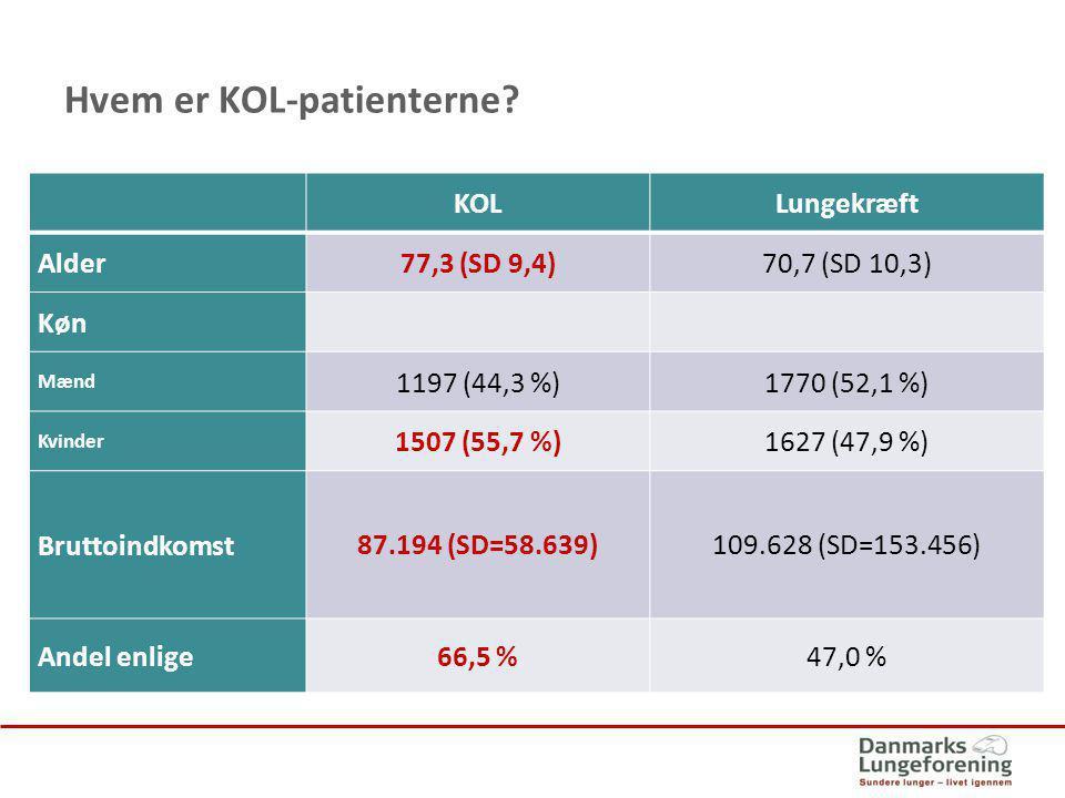 Hvem er KOL-patienterne
