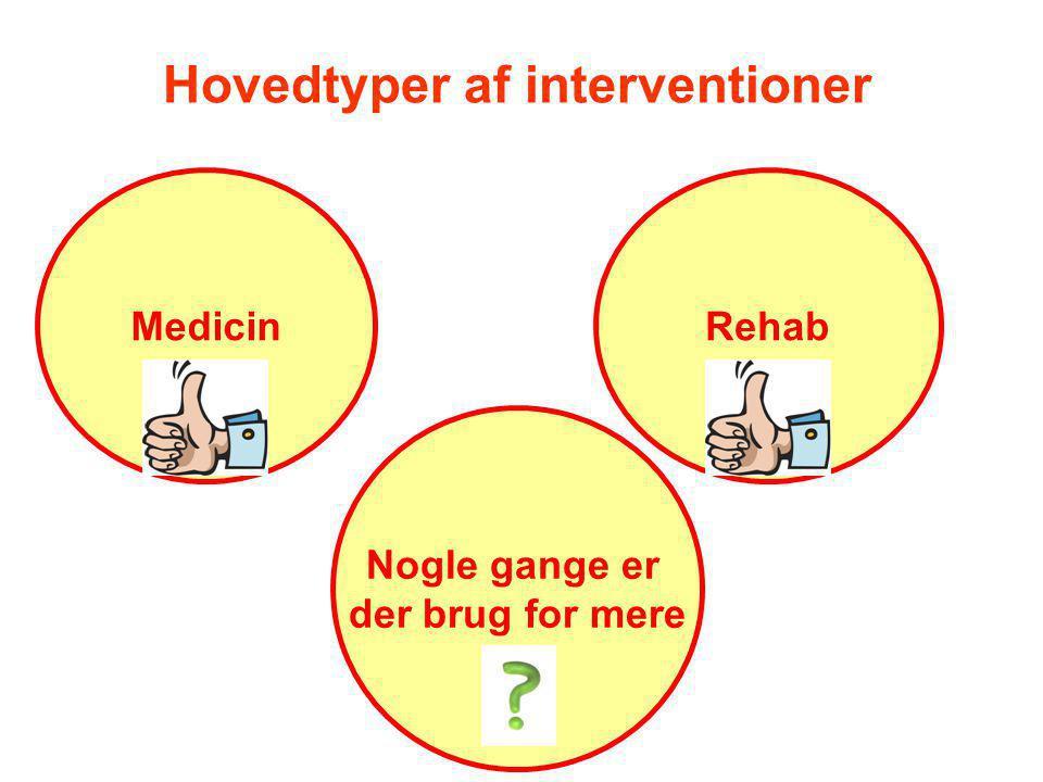 Hovedtyper af interventioner