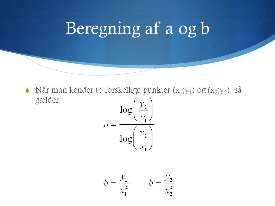 Beregning af a og b Når man kender to forskellige punkter (x1;y1) og (x2;y2), så gælder: